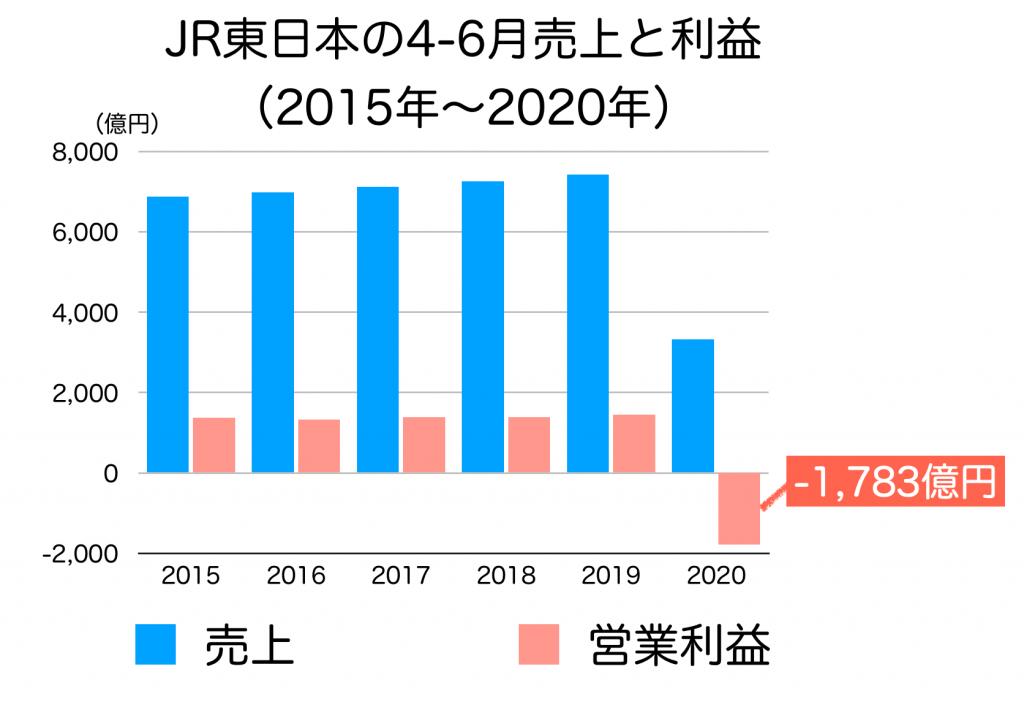 JR東日本の4−6月売上の推移