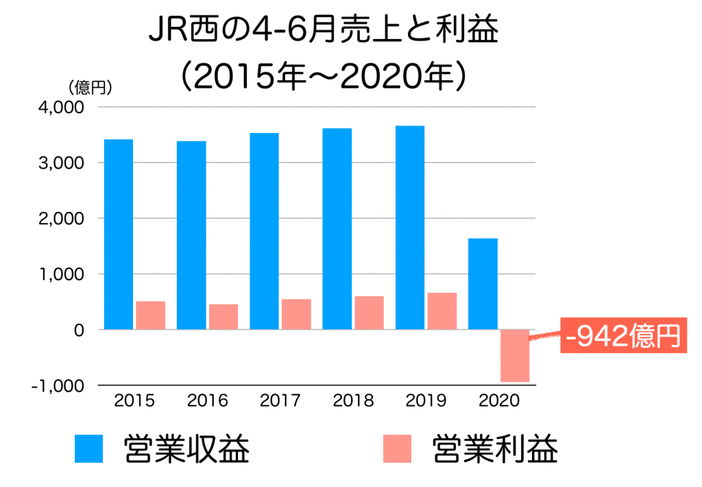 JR西日本の4−6月売り上げ推移