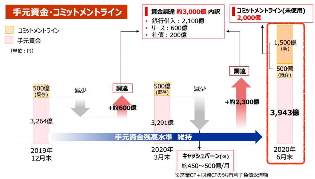 JALの財務状況
