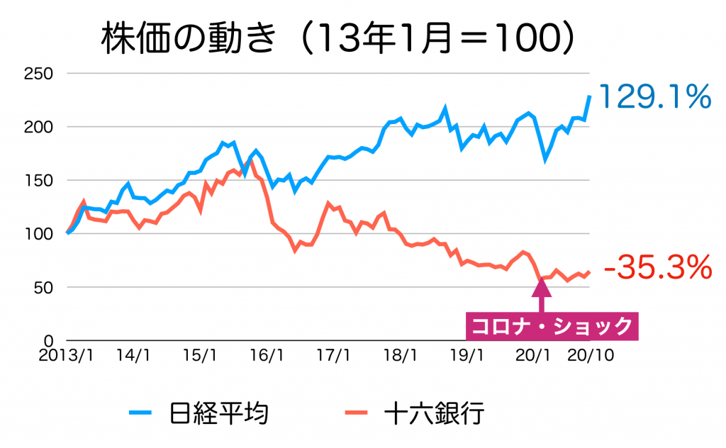 十六銀行の株価