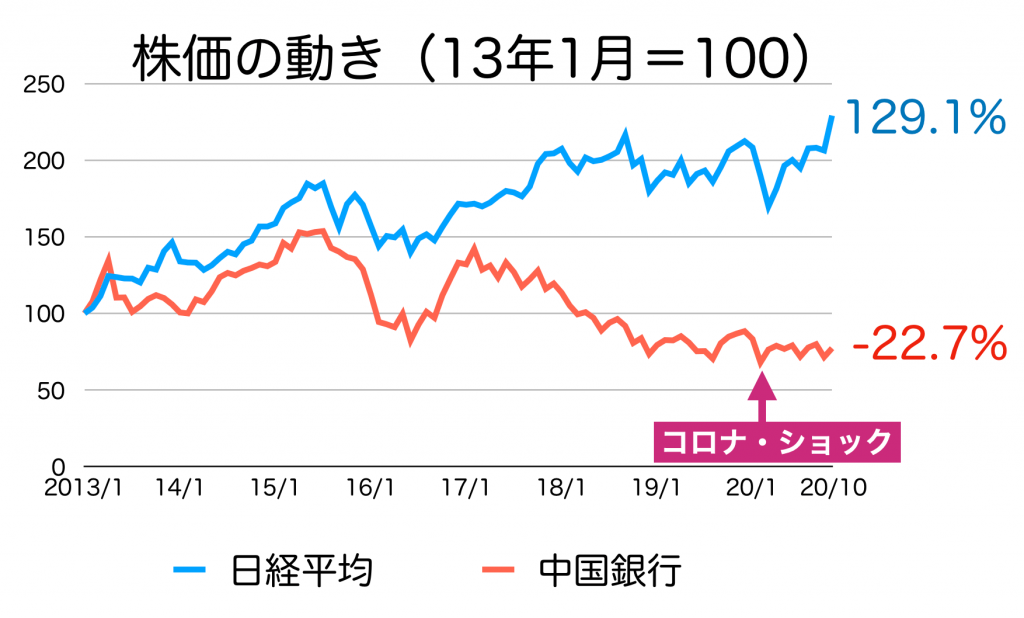 中国銀行の株価