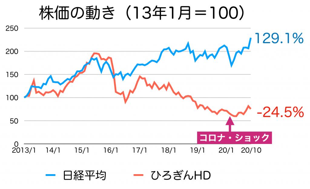 ひろぎんHDの株価