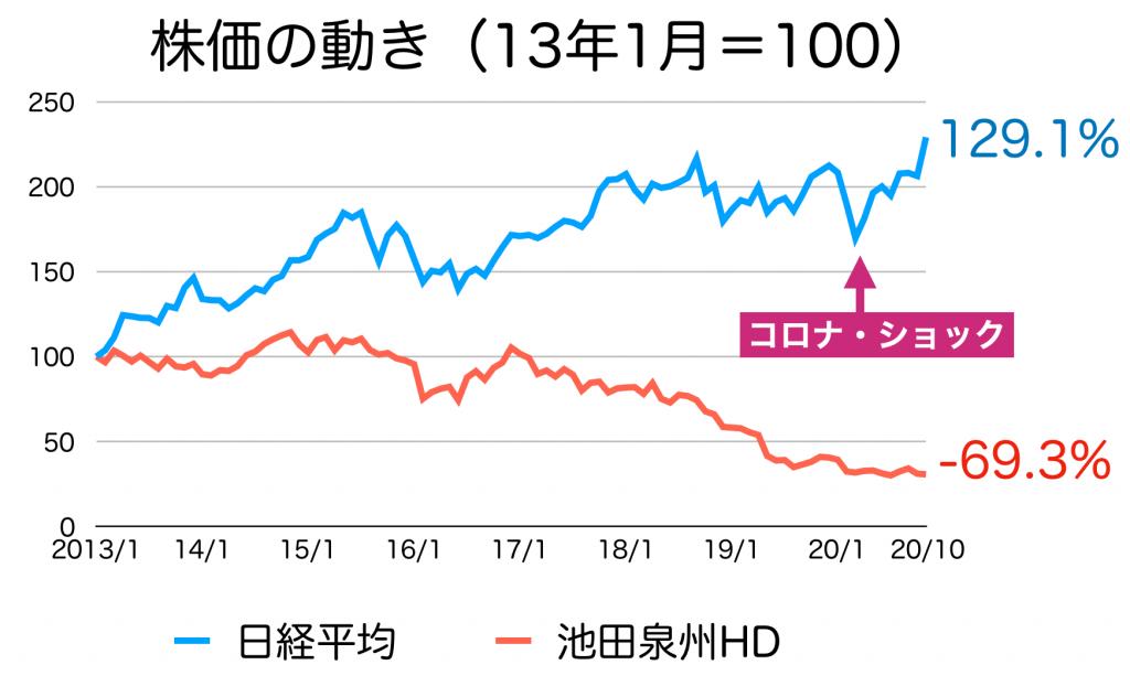 池田泉州HDの株価