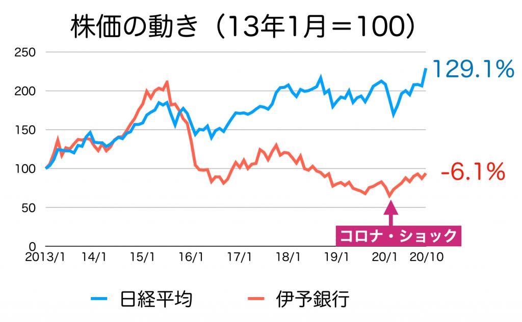 伊予銀行の株価