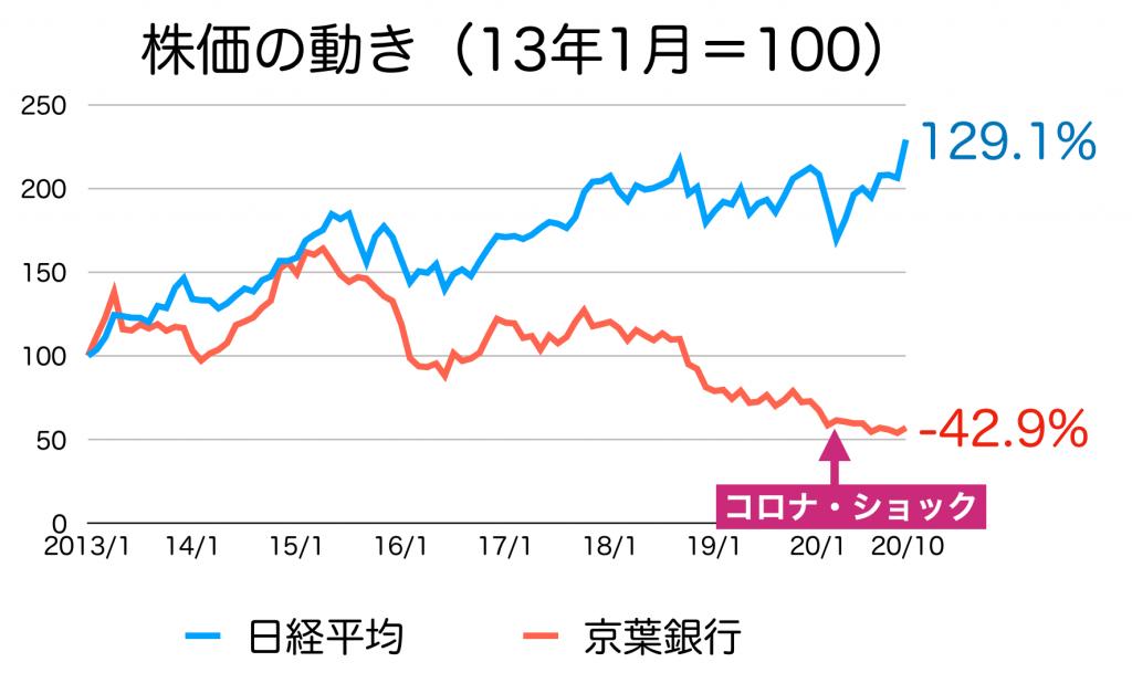 京葉銀行の株価