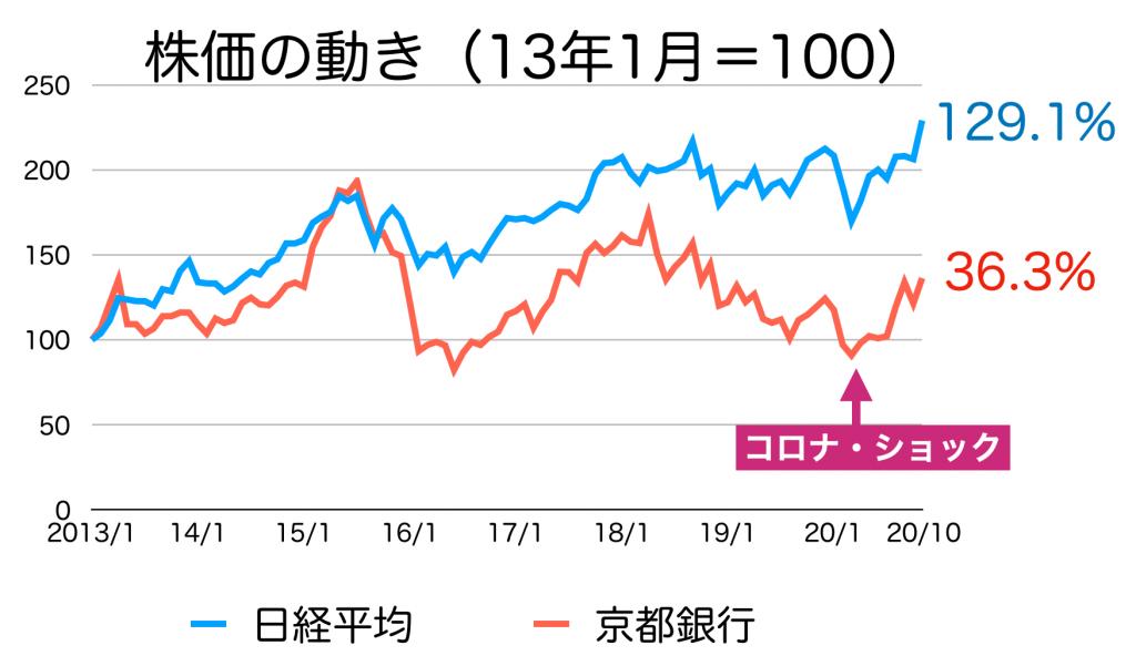 京都銀行の株価