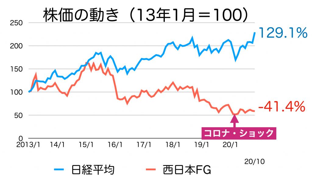 西日本FHの株価