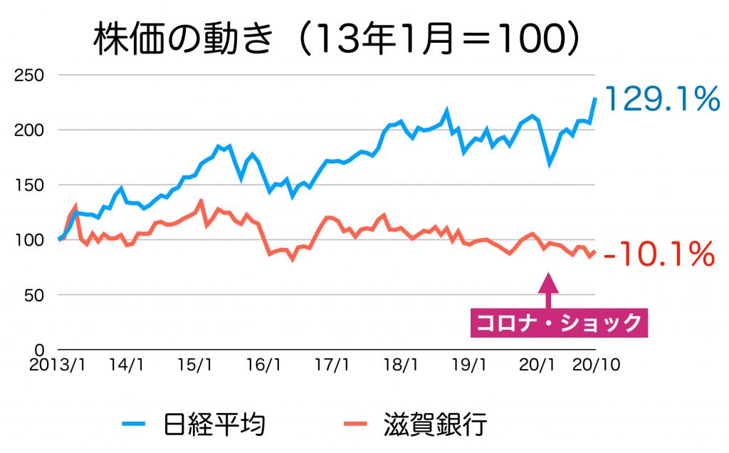 滋賀銀行の株価