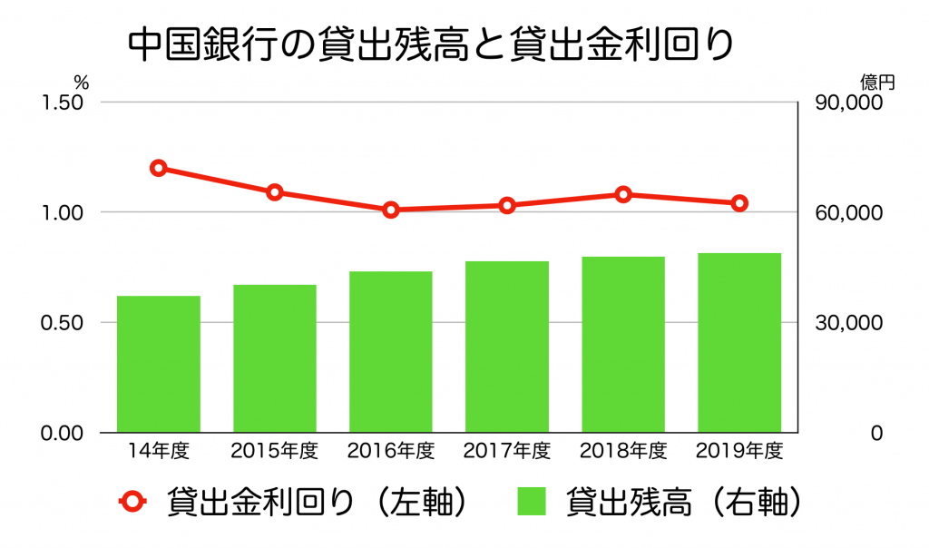 中国銀行の貸出残高