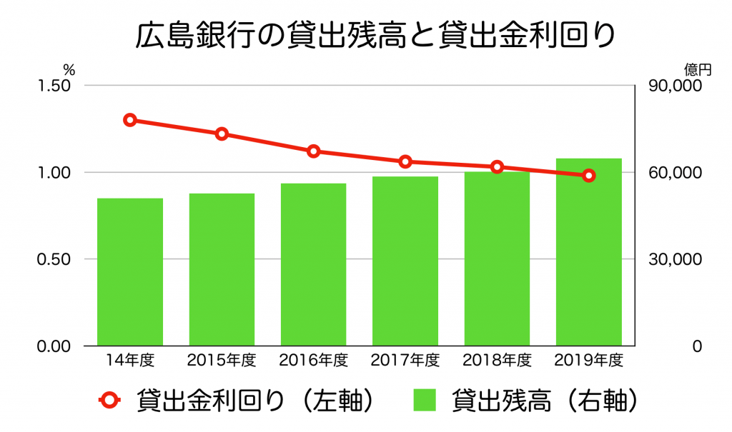 広島銀行の貸出残高