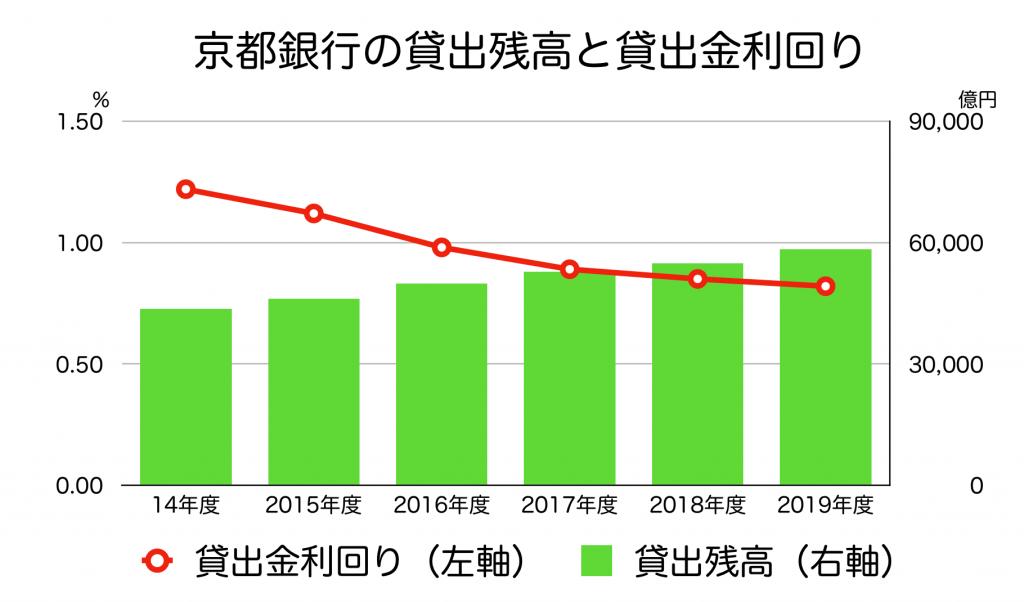 京都銀行の貸出残高