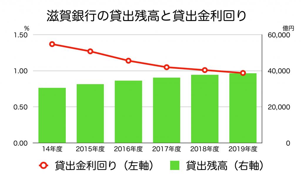 滋賀銀行の貸出残高