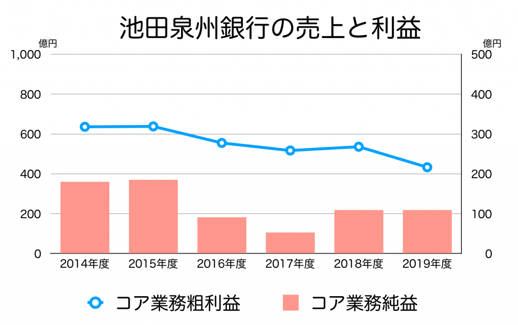 池田泉州銀行の売上と利益