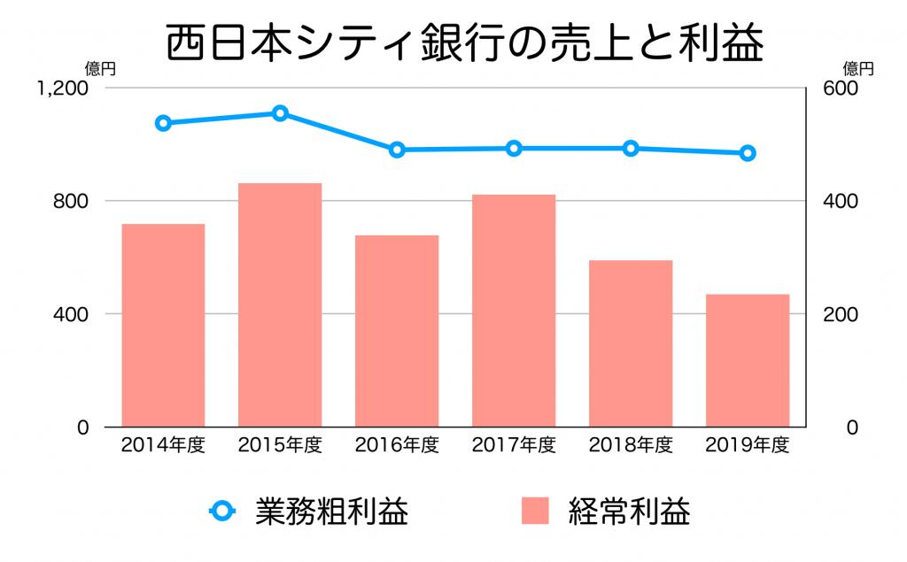 西日本シティ銀行の売上高