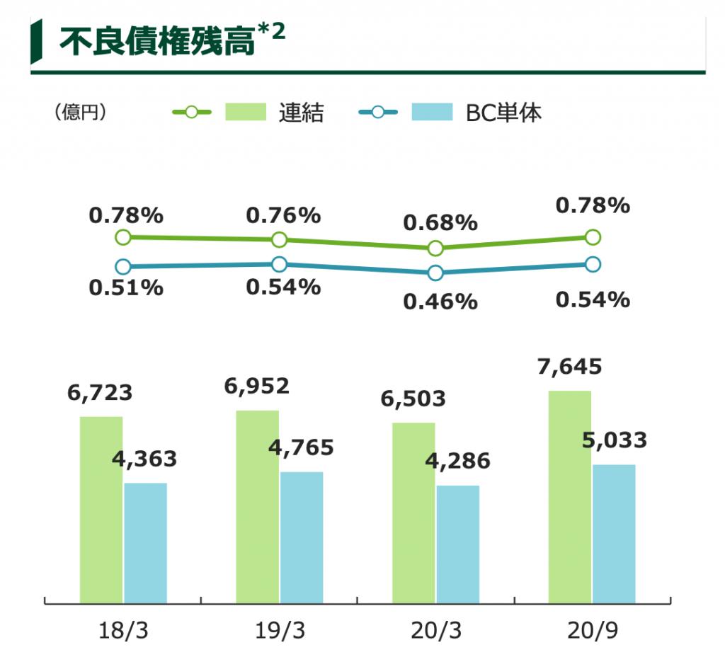 三井住友銀行の不良債権比率