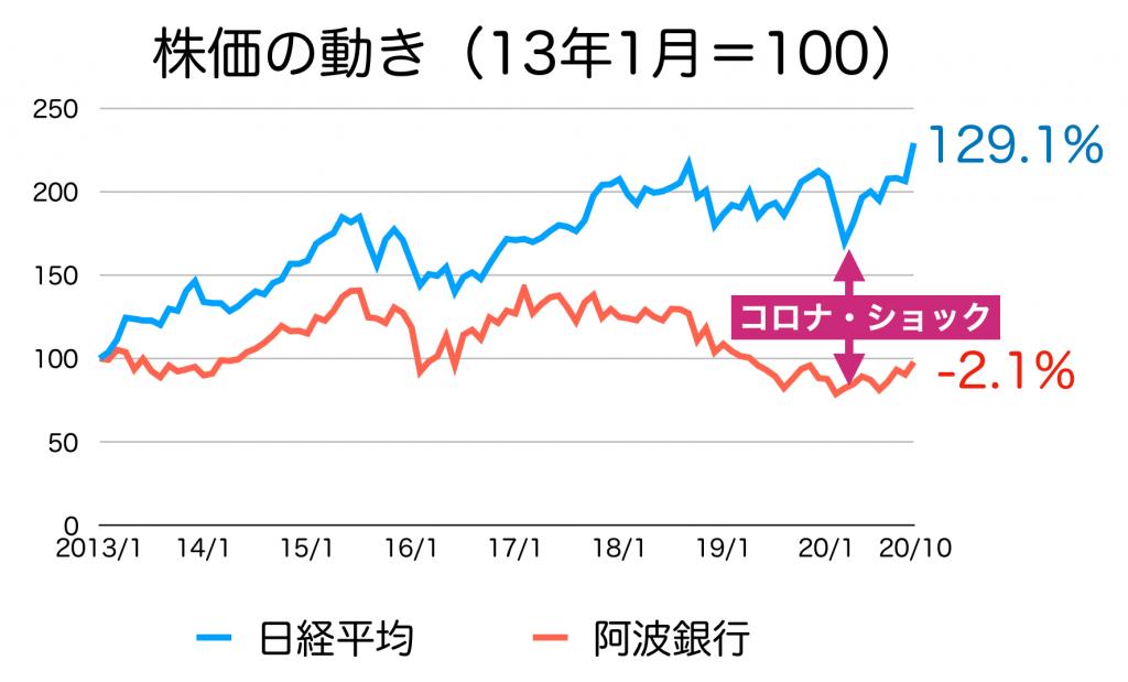 阿波銀行の株価