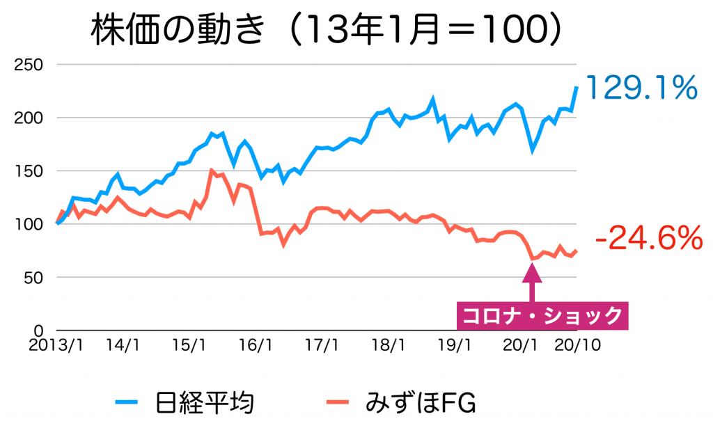 みずほFGの株価