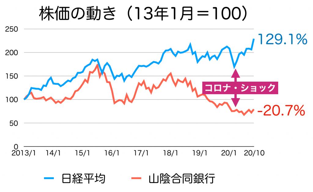 山陰合同銀行の株価