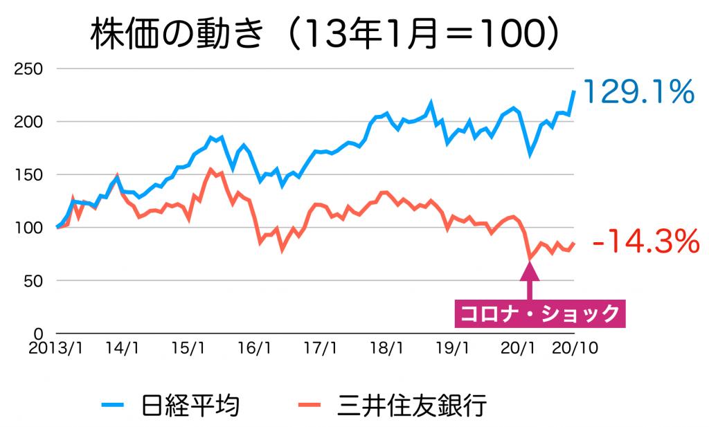 SMBCの株価