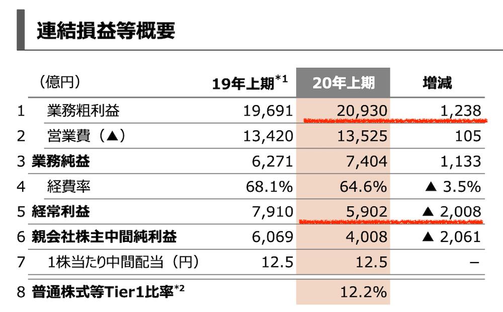 三菱UFJFGの2020年中間決算