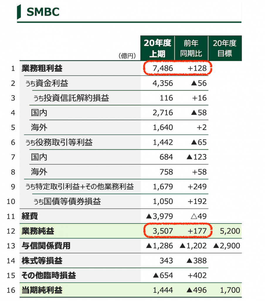 三井住友銀行の2020年中間決算