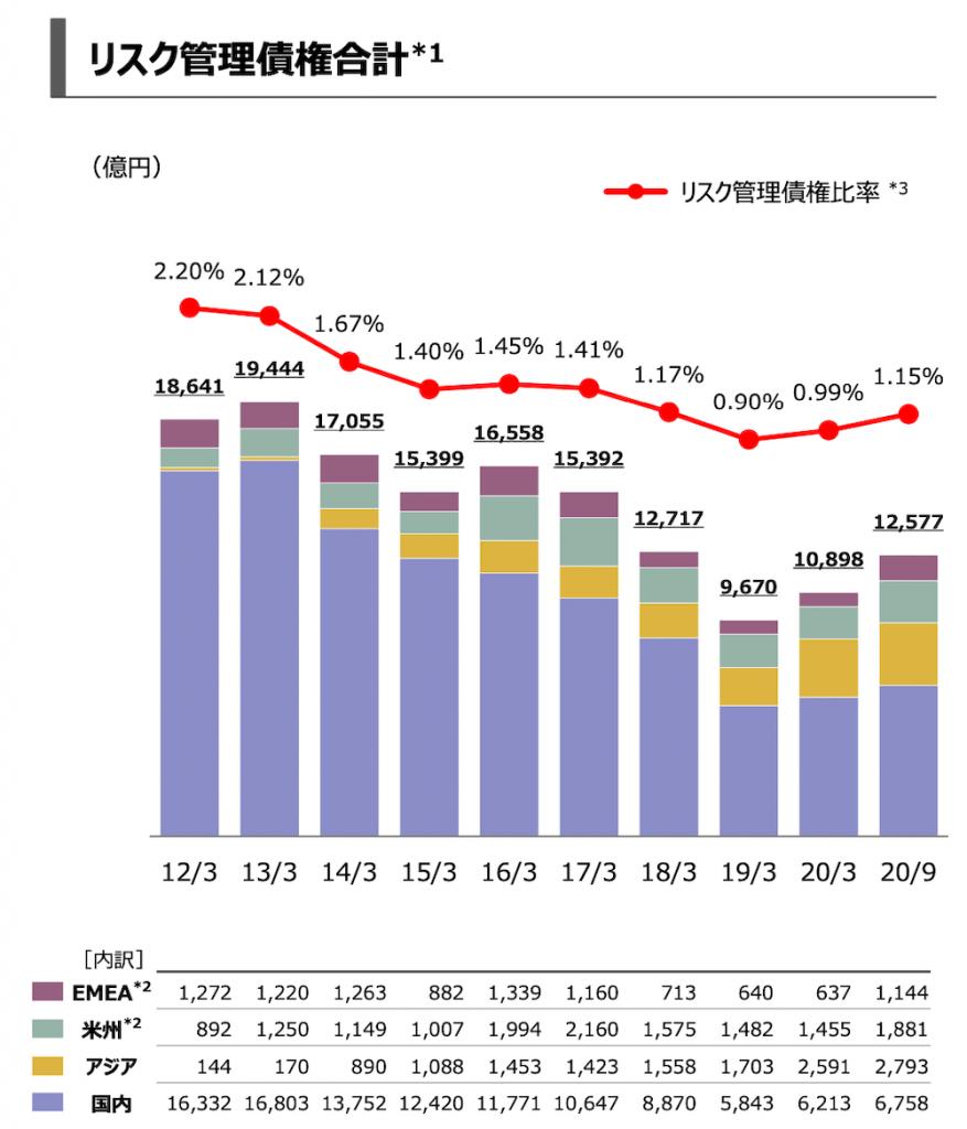 三菱UFJFGの要管理債権