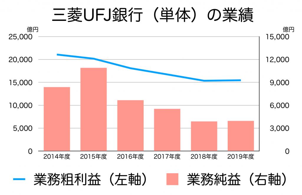 三菱UFJ銀行(単体)の売り上げと利益
