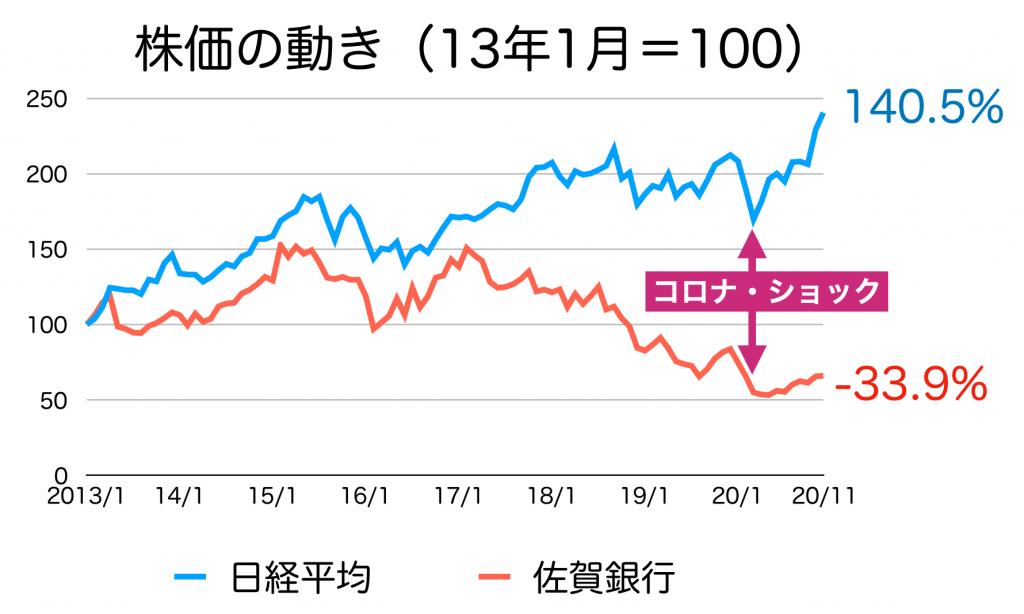 佐賀銀行の株価推移