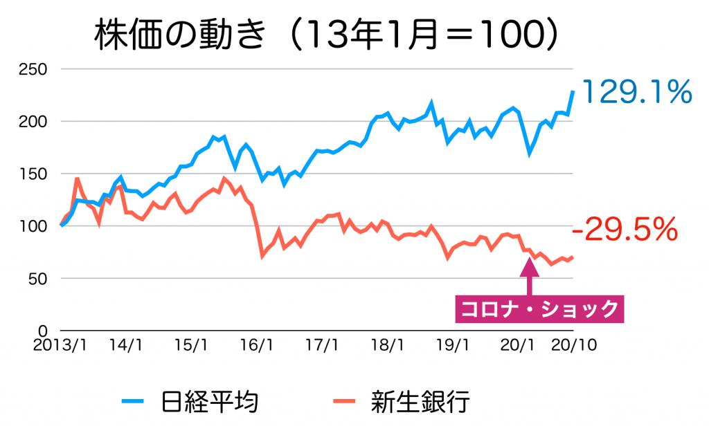 新生銀行の株価推移