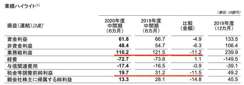 新生銀行の2020年中間期決算